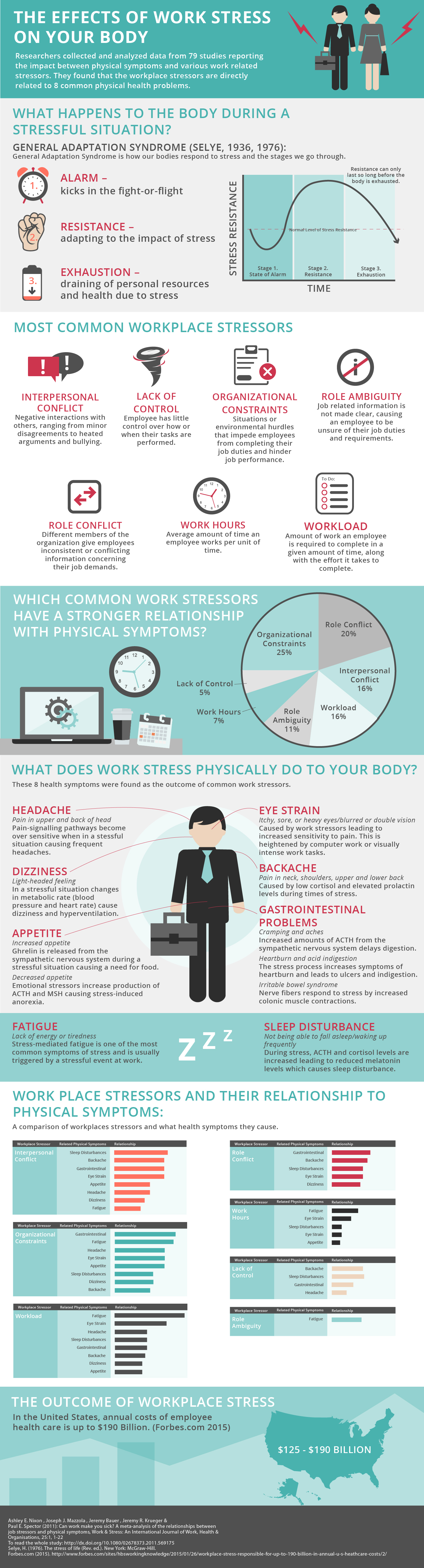 The Effects of Work Stress on Your Body Infographic